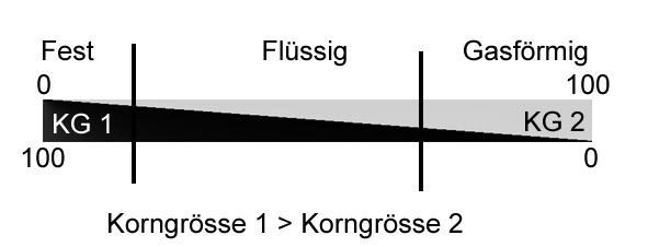 Fest - Fluessig - Gasfoermig